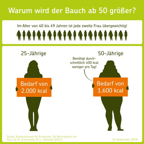 Warum wird der Bauch ab 50 größer?