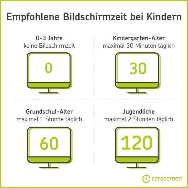 Empfohlene Bildschirmzeit für Kinder